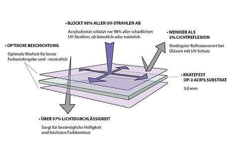 Acrylglas Optium Acrylic
