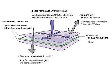 Bilderglas Acryl für konservierende Einrahmung